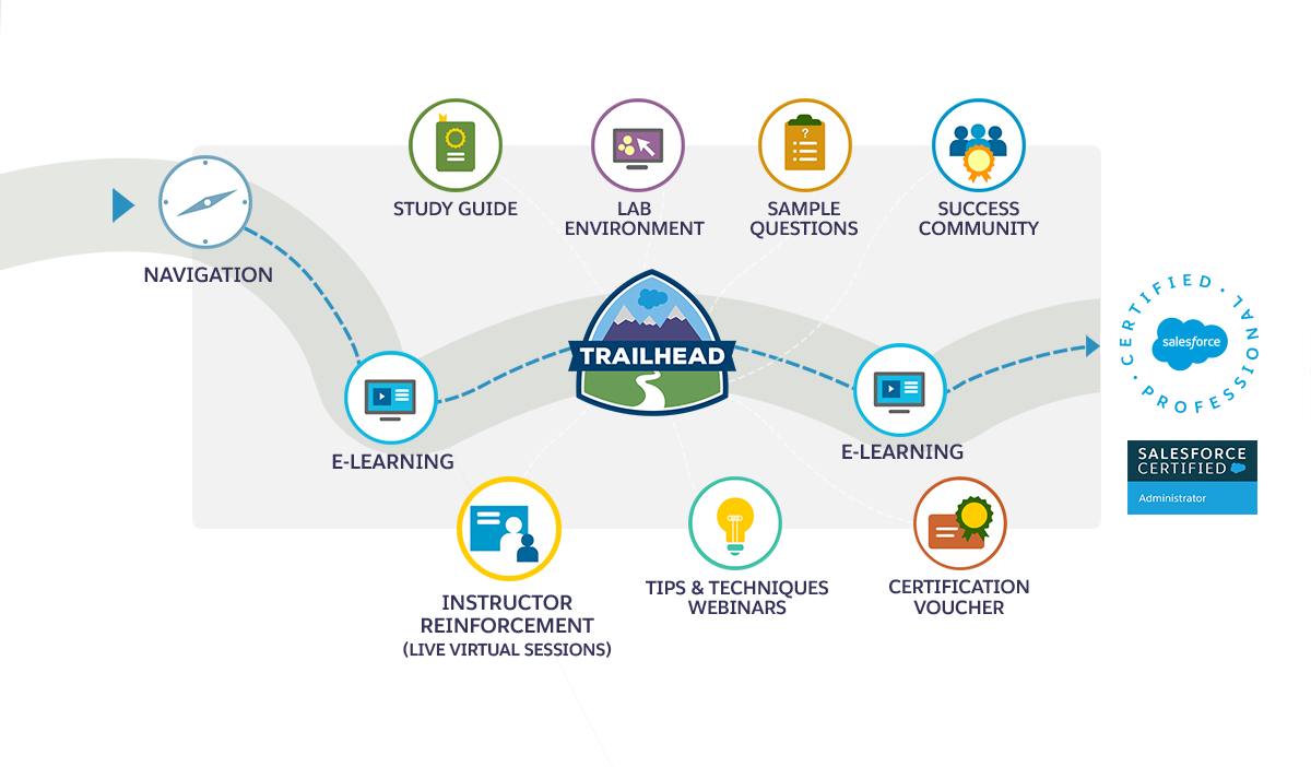 Salesforce Proficiency Pack For Administrators